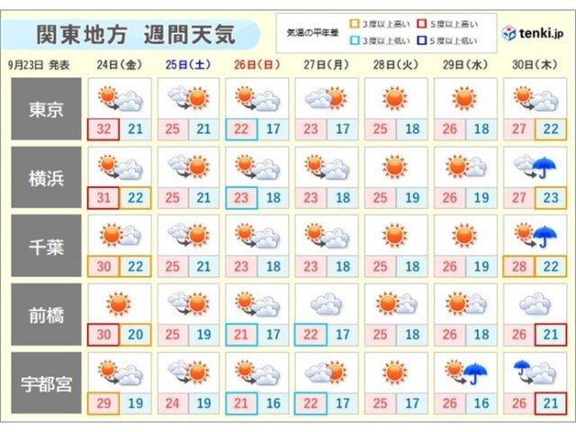 関東の週間 気温の変化が大きい 南の海上に熱帯低気圧 今後の動きに注意