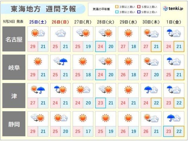 東海地方 秋晴れの日が多いが 来週後半は台風16号の動きに注意