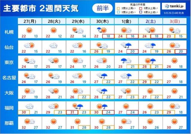 「2週間天気」台風16号の影響による雨は週半ばから 10月に入っても暑さが続く