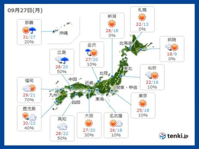 27日月曜の天気 広く晴天 西は傘マークがなくても 激しい雨や雷雨の所も