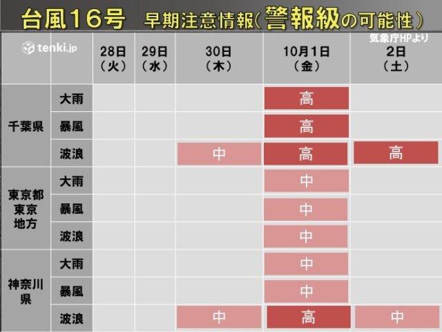 台風16号 伊豆諸島に接近の恐れ 関東も荒天か 警戒が必要になるのはいつから?