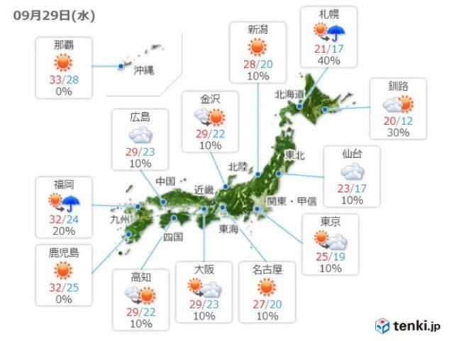 29日 広く日差し届く 西では真夏日も 台風北上で大東島や奄美は高波警戒
